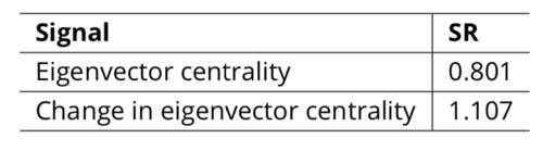 Sharpe ratio of centrality strategies
